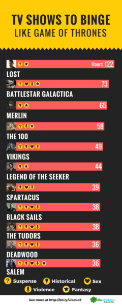 TV Shows Like Game of Thrones Infographic