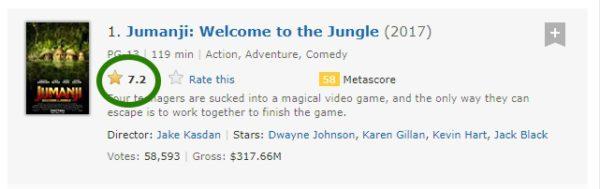 IMDb Movie Rating
